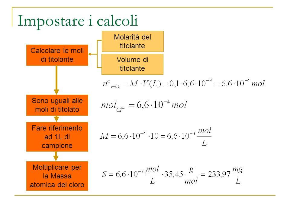 Impostare i calcoli Calcolare le moli di titolante Molarità del titolante Volume di titolante Sono uguali alle moli di titolato Fare riferimento ad 1L