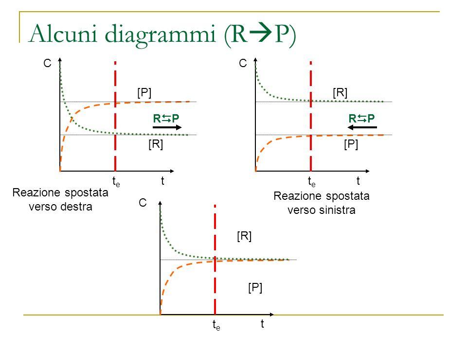 Alcuni diagrammi (R P) C t [P] [R] tete R P C t [R] [P] tete R P C t [R] [P] tete Reazione spostata verso destra Reazione spostata verso sinistra