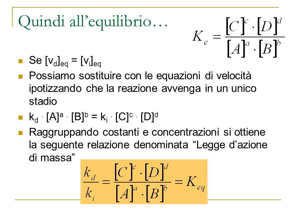 Quindi allequilibrio… Se [v d ] eq = [v i ] eq Possiamo sostituire con le equazioni di velocità ipotizzando che la reazione avvenga in un unico stadio