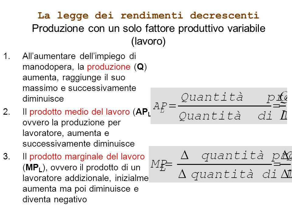 La legge dei rendimenti decrescenti Produzione con un solo fattore produttivo variabile (lavoro) 1.Allaumentare dellimpiego di manodopera, la produzio