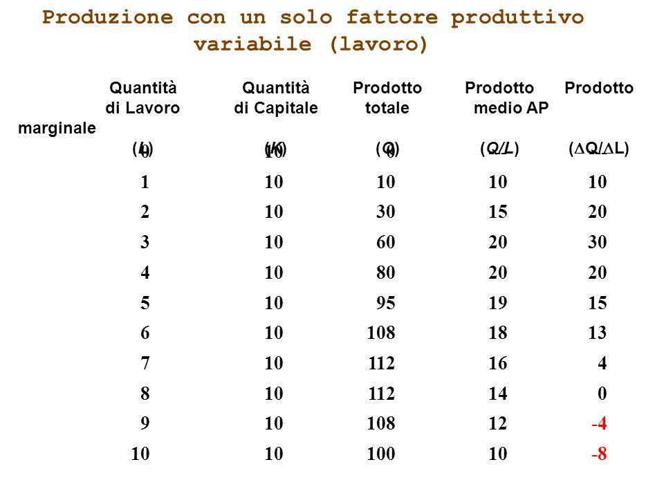 Produzione con un solo fattore produttivo variabile (lavoro) QuantitàQuantitàProdottoProdotto Prodotto di Lavorodi Capitaletotale medio AP marginale (