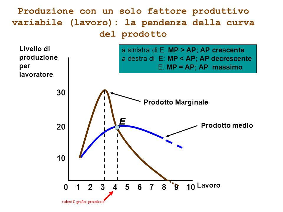 Produzione con un solo fattore produttivo variabile (lavoro): la pendenza della curva del prodotto Prodotto medio 8 10 20 Livello di produzione per la