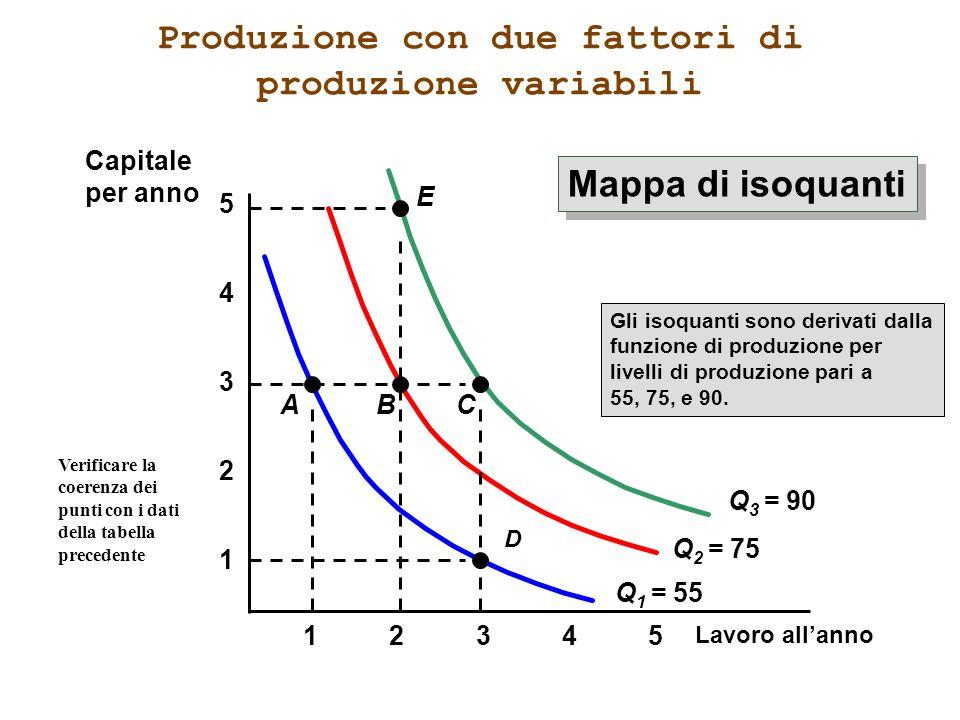 Produzione con due fattori di produzione variabili Lavoro allanno 1 2 3 4 12345 5 Q 1 = 55 Gli isoquanti sono derivati dalla funzione di produzione pe