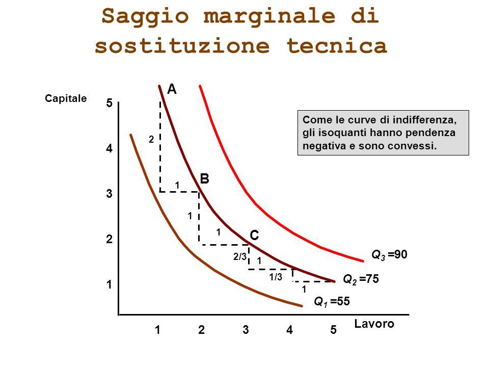 Saggio marginale di sostituzione tecnica 1 2 3 4 12345 5 Capitale Come le curve di indifferenza, gli isoquanti hanno pendenza negativa e sono convessi
