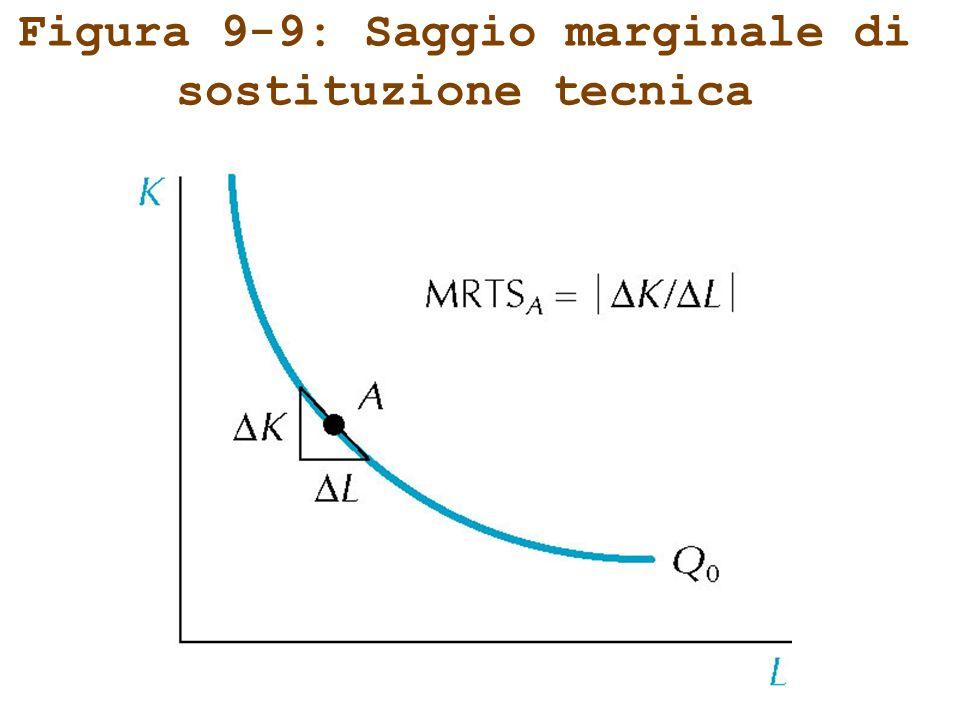 Figura 9-9: Saggio marginale di sostituzione tecnica