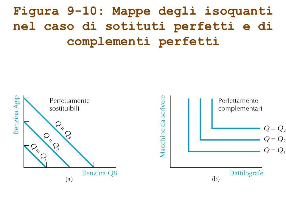 Figura 9-10: Mappe degli isoquanti nel caso di sotituti perfetti e di complementi perfetti