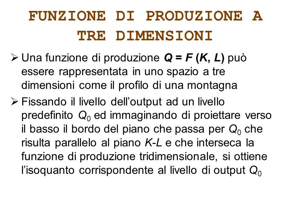 FUNZIONE DI PRODUZIONE A TRE DIMENSIONI Una funzione di produzione Q = F (K, L) può essere rappresentata in uno spazio a tre dimensioni come il profil