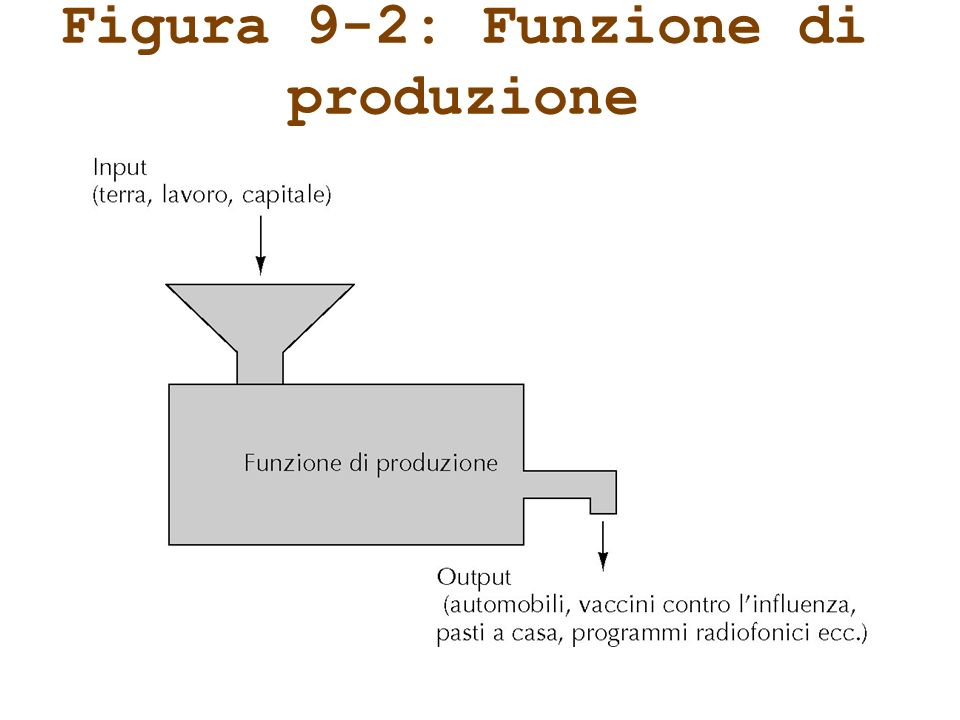 La tecnologia di produzione Funzione di produzione per due fattori produttivi: Q = F(K,L) Q = Produzione, K = Capitale, L = Lavoro La tecnologia F è data