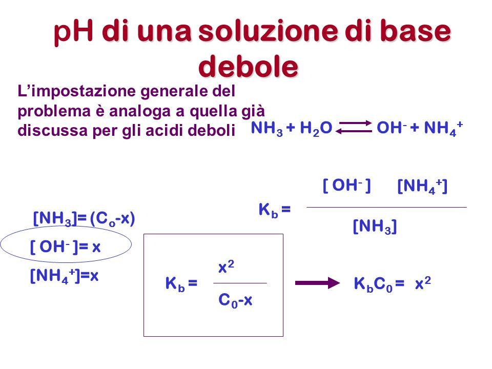 di una soluzione di base debole pH di una soluzione di base debole Limpostazione generale del problema è analoga a quella già discussa per gli acidi deboli NH 3 + H 2 O OH - + NH 4 + [ OH - ]= x [NH 4 + ]=x [NH 3 ]= (C o -x) K b = x2x2 C 0 -x K b = [ OH - ] [NH 4 + ] [NH 3 ] K b C 0 =x2x2