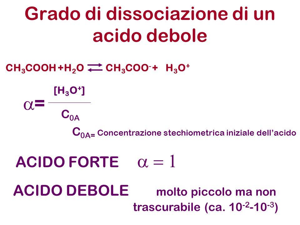 Grado di dissociazione di un acido debole CH 3 COOH +H 2 OCH 3 COO - +H3O+H3O+ = [H 3 O + ] C 0A C 0A= Concentrazione stechiometrica iniziale dellacido ACIDO FORTE ACIDO DEBOLE molto piccolo ma non trascurabile (ca.