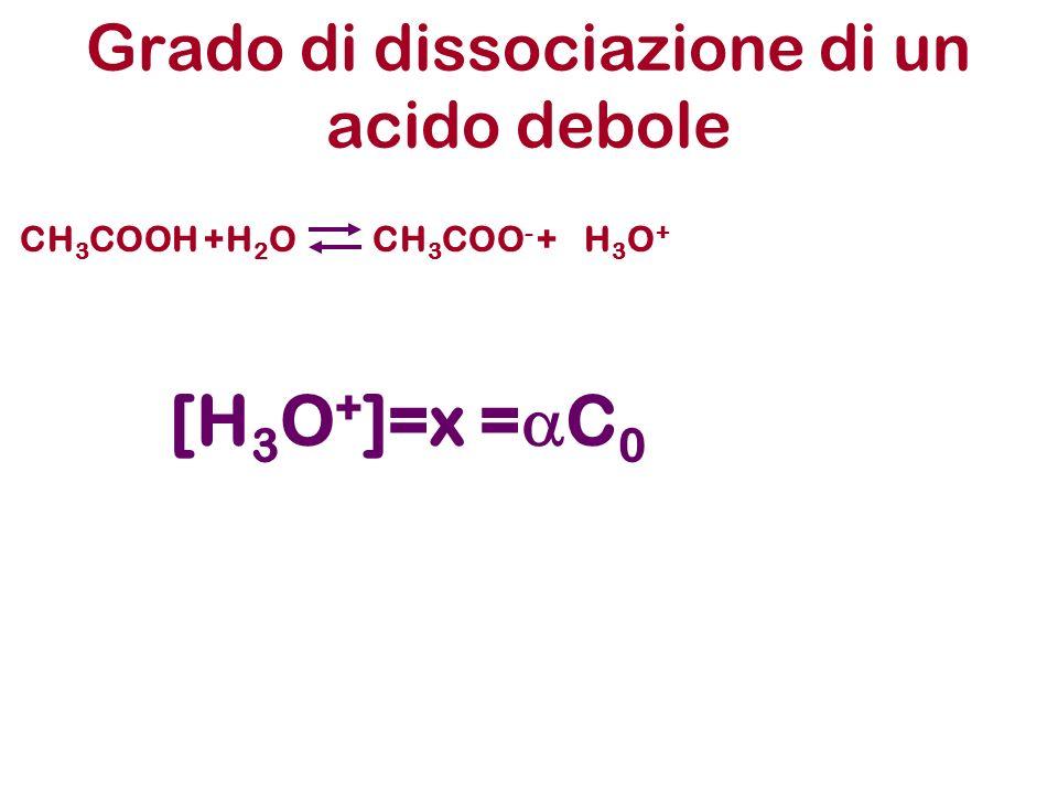 Grado di dissociazione di un acido debole CH 3 COOH +H 2 OCH 3 COO - +H3O+H3O+ [H 3 O + ]=x = C 0