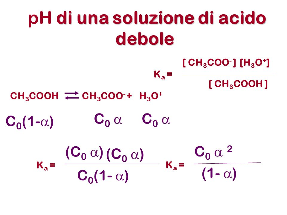 di una soluzione di acido debole pH di una soluzione di acido debole K a = [ CH 3 COO - ][H 3 O + ] [ CH 3 COOH ] CH 3 COOHCH 3 COO - +H3O+H3O+ C 0 (1