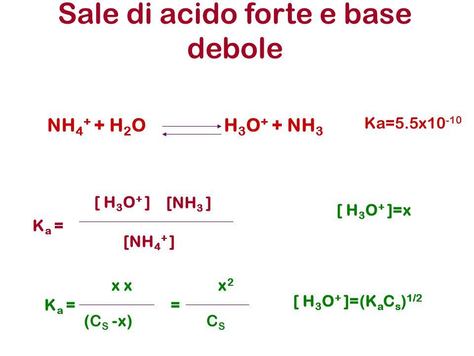 Sale di acido forte e base debole NH 4 + + H 2 O H 3 O + + NH 3 Ka=5.5x10 -10 K a = [ H 3 O + ] [NH 3 ] [NH 4 + ] x (C S -x) [ H 3 O + ]=x x2x2 CSCS =K a = [ H 3 O + ]=(K a C s ) 1/2