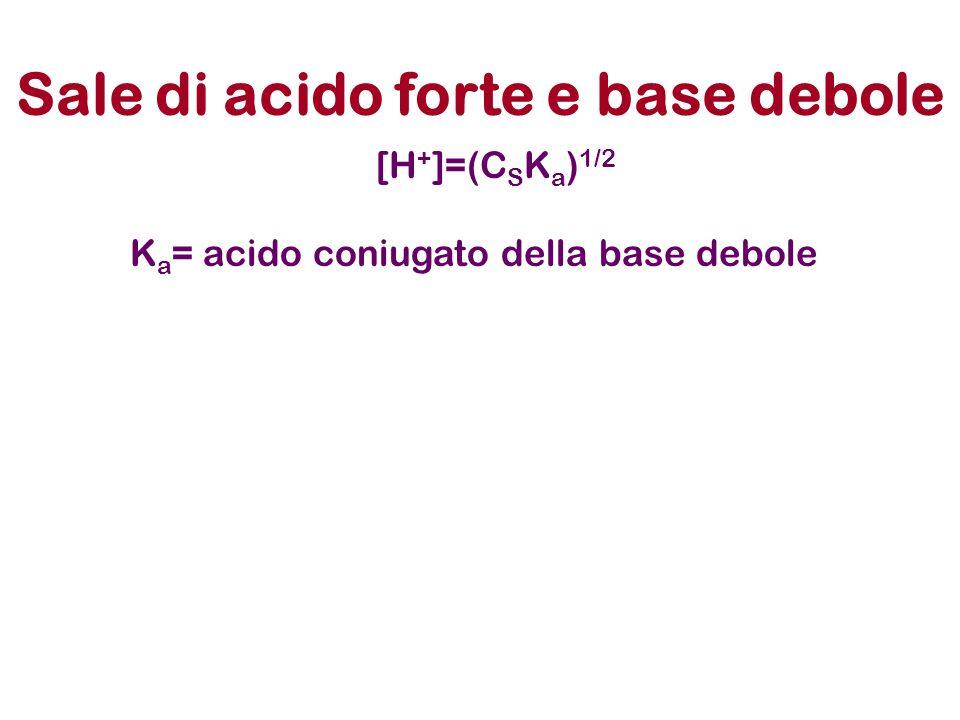 Sale di acido forte e base debole [H + ]=(C S K a ) 1/2 K a = acido coniugato della base debole