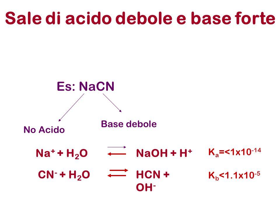 Es: NaCN No Acido Base debole Sale di acido debole e base forte Na + + H 2 ONaOH + H + CN - + H 2 OHCN + OH - K b <1.1x10 -5 K a =<1x10 -14