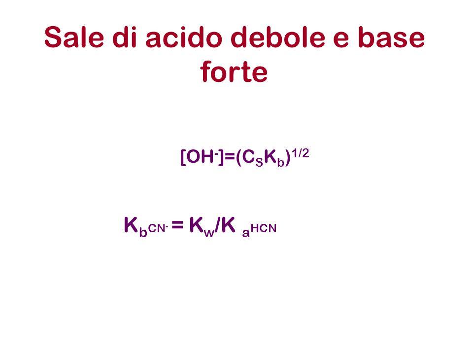 Sale di acido debole e base forte K b CN - = K w /K a HCN [OH - ]=(C S K b ) 1/2