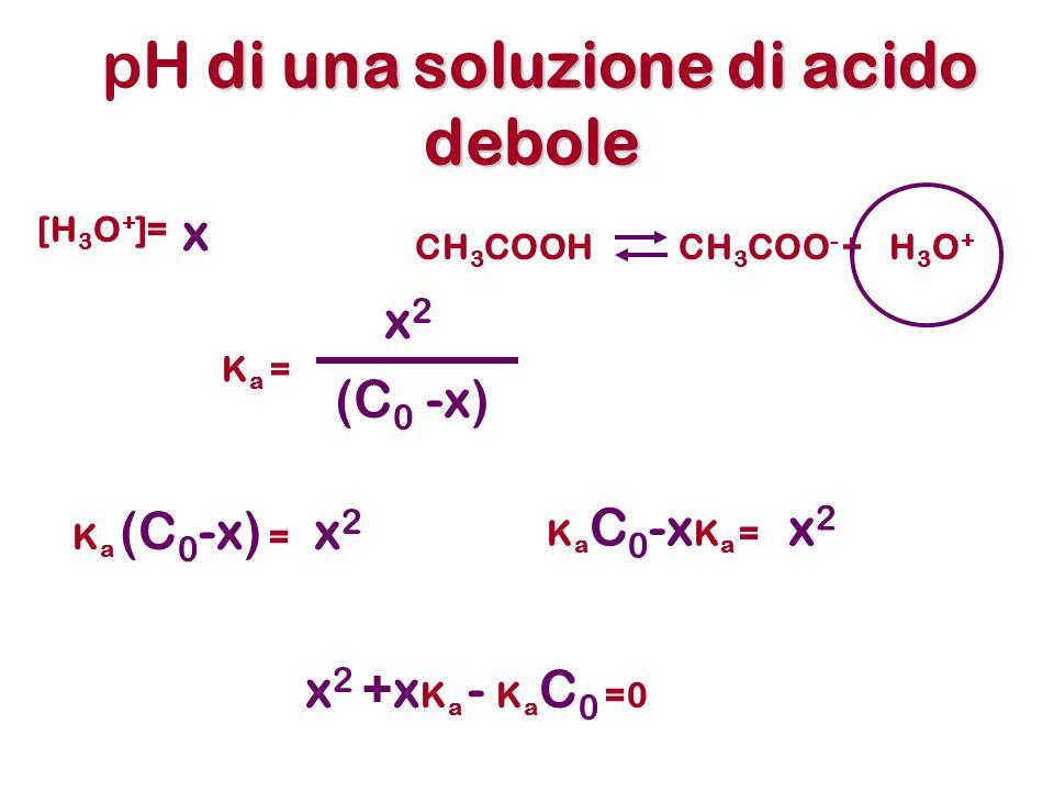 di una soluzione di acido debole pH di una soluzione di acido debole CH 3 COOHCH 3 COO - +H3O+H3O+ K a (C 0 -x) = x 2 [H 3 O + ]= x x 2 +x K a - K a C