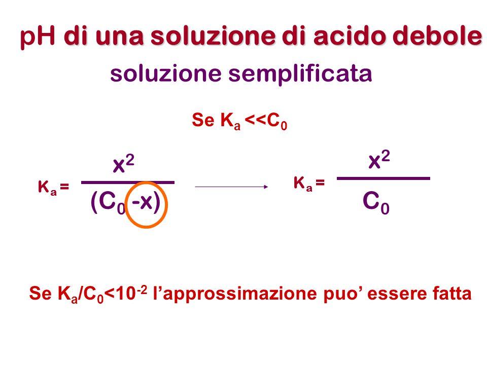 di una soluzione di acido debole pH di una soluzione di acido debole K a = x 2 (C 0 -x) soluzione semplificata Se K a <<C 0 K a = x 2 C0C0 Se K a /C 0