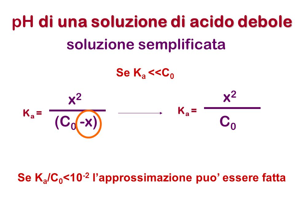 di una soluzione di acido debole pH di una soluzione di acido debole K a = [ CH 3 COO - ][H 3 O + ] [ CH 3 COOH ] CH 3 COOHCH 3 COO - +H3O+H3O+ C 0 (1- ) C 0 K a = (C 0 ) C 0 (1- ) K a = C 0 2 (1- )