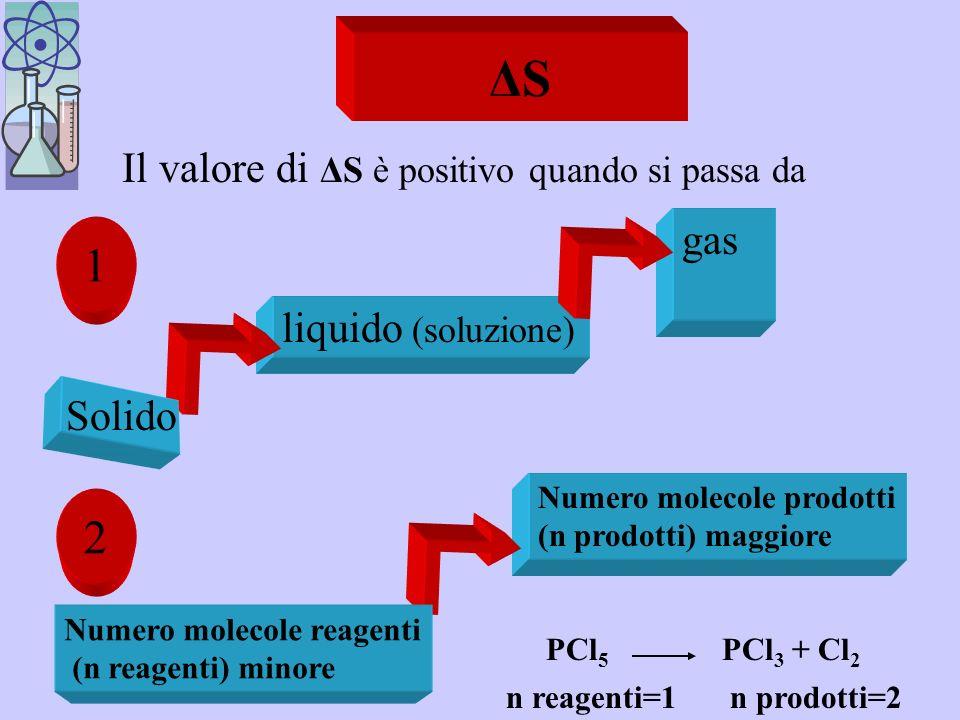 Le reazioni reversibili Una reazione è reversibile quando il valore dellequazione ΔG = ΔH – T ΔS è uguale a 0 - Sono reazioni reversibili quelle che hanno un fattore di spontaneità (s) e un fattore di non spontaneità (n-s) ΔH + ΔS + ΔH - ΔS - Endotermiche (n-s) Diminuzione ordine (s) Endotermiche (n-s) Diminuzione ordine (s) Esotermiche (s) Aumento ordine (n-s) Esotermiche (s) Aumento ordine (n-s)