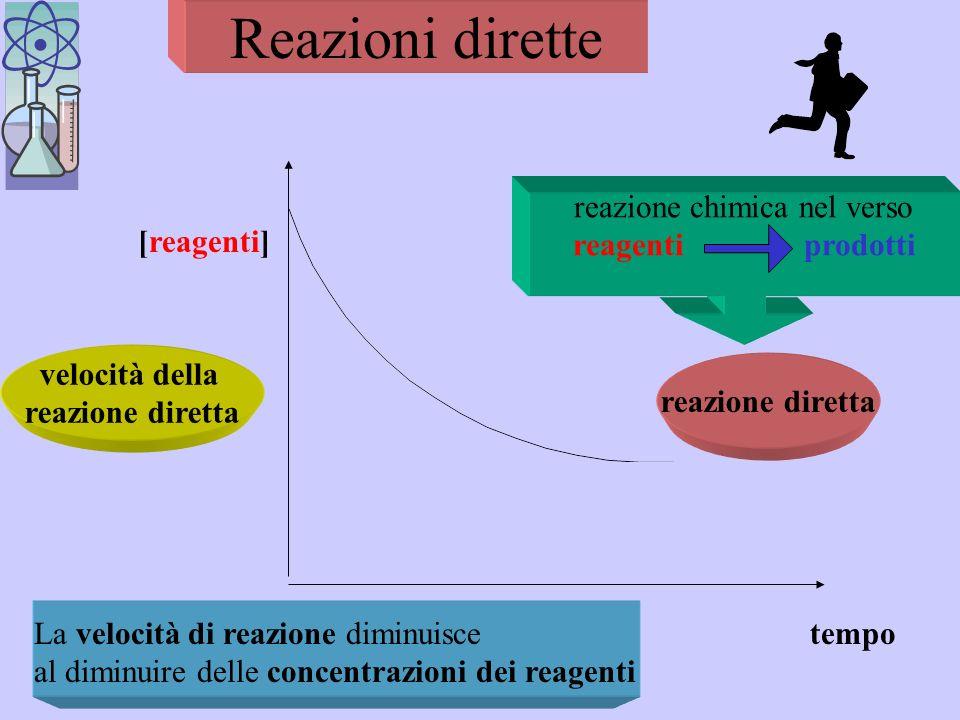 Reazioni dirette e inverse Quando una reazione non si completa, cioè i reagenti non scompaiono del tutto e rimangono mescolati ai prodotti, La reazion