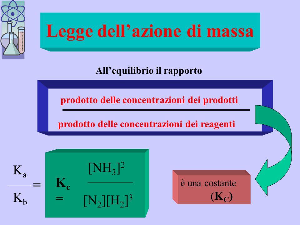 Espressione matematica dellequilibrio chimico nella reazione allequilibrio N 2 + 3H 2 2 NH 3 V a = K a [N 2 ][H 2 ] 3 e V b = K b [NH 3 ] 2 se V a = V b allora K a [N 2 ][H 2 ] 3 =K b [NH 3 ] 2 * Per avere le costanti e le variabili (concentrazioni) separate si divide lespressione * per Kb Kb [N 2 ][H 2 ] 3