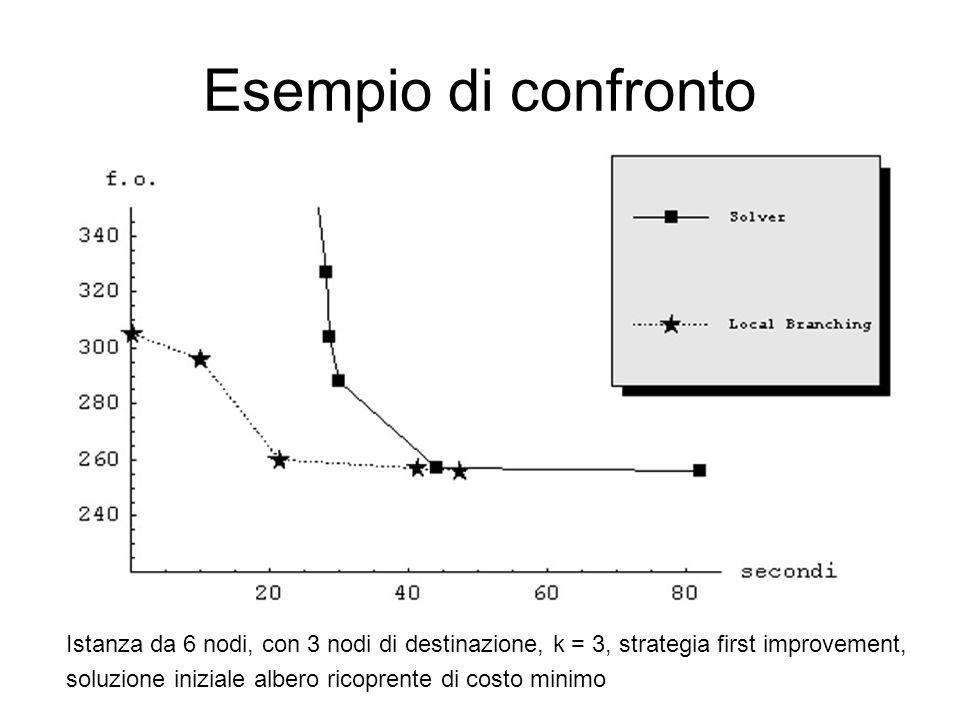 Esempio di confronto Istanza da 6 nodi, con 3 nodi di destinazione, k = 3, strategia first improvement, soluzione iniziale albero ricoprente di costo