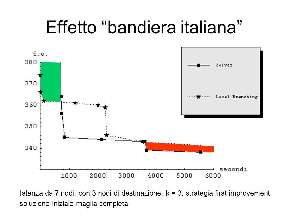 Effetto bandiera italiana Istanza da 7 nodi, con 3 nodi di destinazione, k = 3, strategia first improvement, soluzione iniziale maglia completa