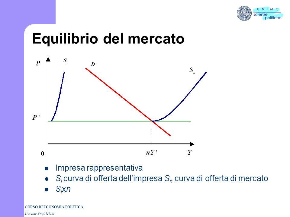 CORSO DI ECONOMIA POLITICA Docente Prof. Gioia La curva di offerta dellimpresa nel lungo periodo Curva di offerta dellimpresa: il tratto della curva d