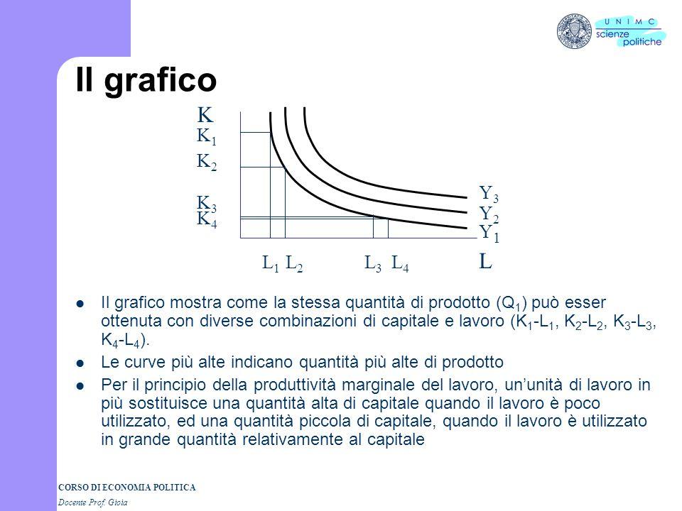 CORSO DI ECONOMIA POLITICA Docente Prof. Gioia Isoquanti Analogamente alle curve di indifferenza possiamo definire gli isoquanti – Gli isoquanti rappr