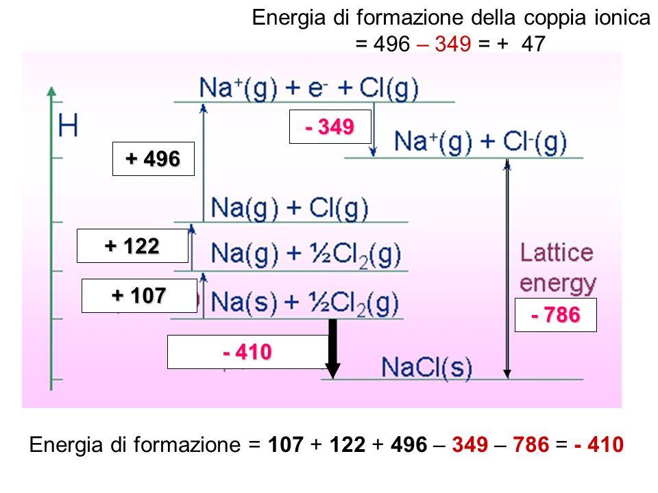 + 107 + 122 + 496 - 349 - 786 - 410 Energia di formazione = 107 + 122 + 496 – 349 – 786 = - 410 Energia di formazione della coppia ionica = 496 – 349