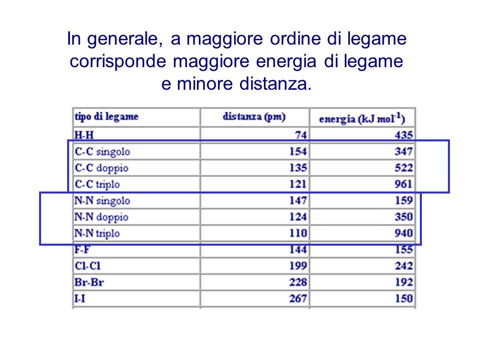 In generale, a maggiore ordine di legame corrisponde maggiore energia di legame e minore distanza.