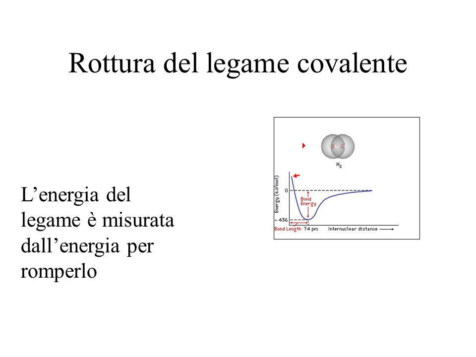 Rottura del legame covalente Lenergia del legame è misurata dallenergia per romperlo