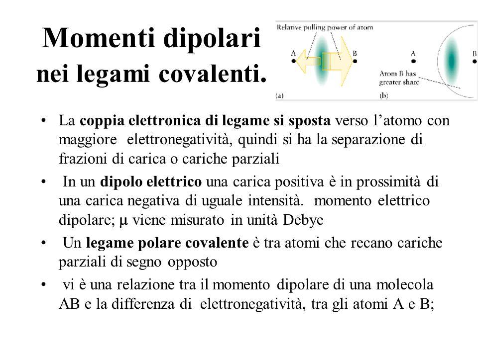 Momenti dipolari nei legami covalenti. La coppia elettronica di legame si sposta verso latomo con maggiore elettronegatività, quindi si ha la separazi
