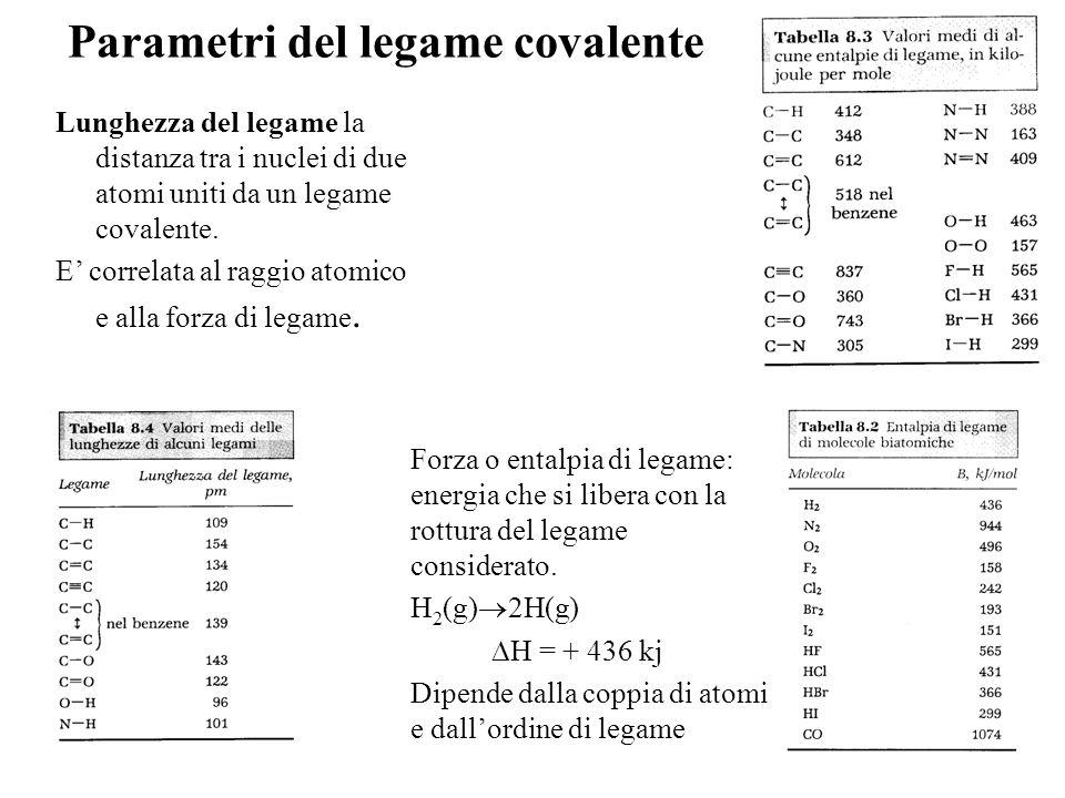 Parametri del legame covalente Forza o entalpia di legame: energia che si libera con la rottura del legame considerato. H 2 (g) 2H(g) H = + 436 kj Dip
