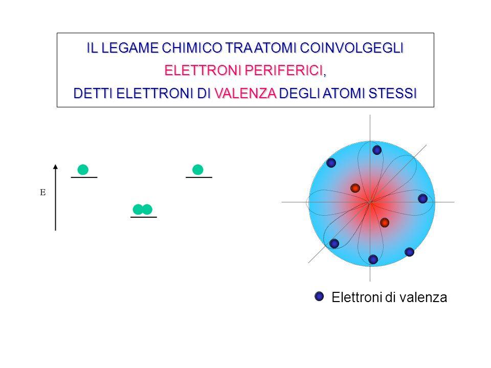 Fattori che favoriscono i legami ionici bassa energia di ionizzazione dell elemento catione (bassa elettronegatività) alta affinità elettronica dell elemento anione (alta elettronegatività) elementi fortemente elettropositivi ed elettronegativi.