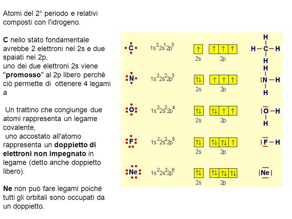 Atomi del 2° periodo e relativi composti con l'idrogeno. C nello stato fondamentale avrebbe 2 elettroni nel 2s e due spaiati nei 2p, uno dei due elett
