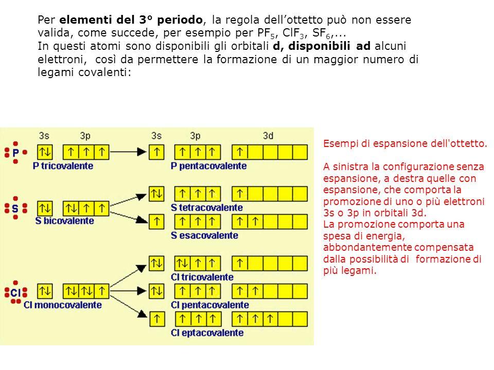 Per elementi del 3° periodo, la regola dellottetto può non essere valida, come succede, per esempio per PF 5, ClF 3, SF 6,... In questi atomi sono dis