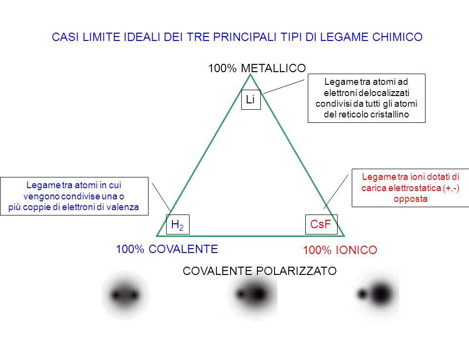CASI LIMITE IDEALI DEI TRE PRINCIPALI TIPI DI LEGAME CHIMICO Li H2H2 CsF 100% METALLICO 100% IONICO 100% COVALENTE COVALENTE POLARIZZATO Legame tra at