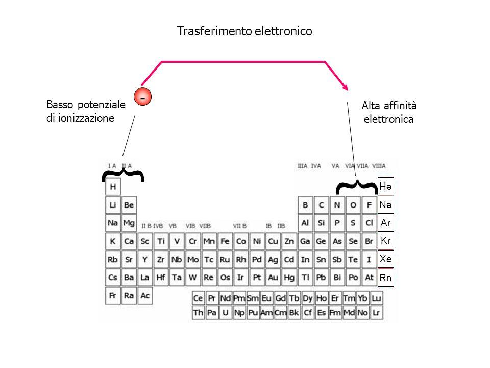 - Basso potenziale di ionizzazione Alta affinità elettronica Trasferimento elettronico He Ne Ar Kr Xe Rn { {