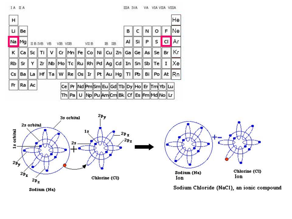 - Possono essere usati solo gli orbitali di valenza di ciascun atomo.