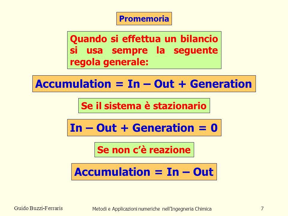 Metodi e Applicazioni numeriche nellIngegneria Chimica 8 Guido Buzzi-Ferraris Bilancio Materiale per il componente i: Vy i + Lx i = Fz i Bilancio Materiale: V + L = F Equilibrio componente i: y i - k i x i = 0 Stechiometrica: Pressione P, portata F e composizione z i alimentazione assegnate.