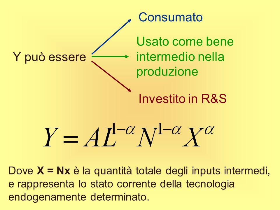 Varieties Models La funzione di produzione è: Fattore tecnologico esogeno Lavoro Quantità impiegata di inputs intermedi del tipo j N = numero di varie