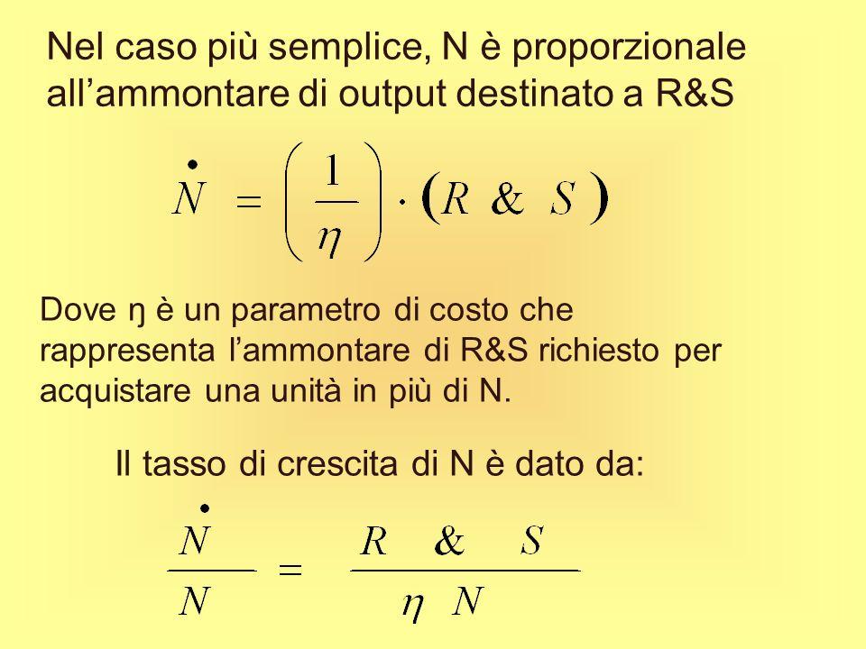 Dallequazione appena letta si nota che:equazione la parte di crescita endogena nel residuo di Solow riflette solo la frazione (1-α) del tasso di cresc