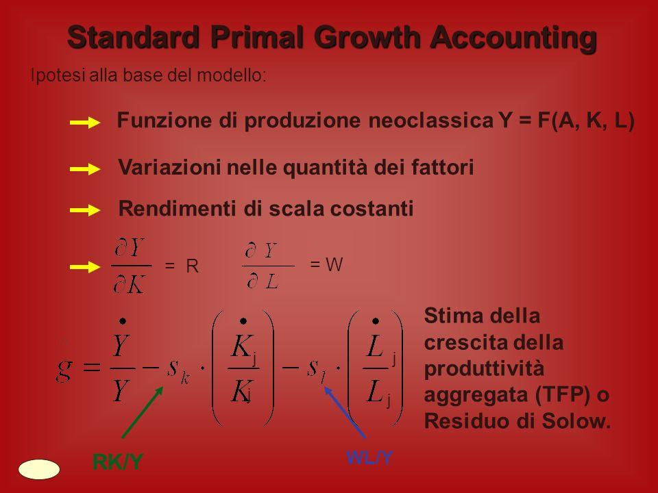 Elisabetta Iaconantonio Matr.96365 La contabilità della crescita fornisce unanalisi dei fondamentali fattori che determinano la crescita economica. Re
