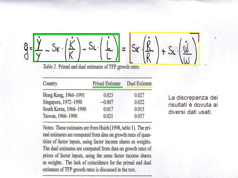 Dual Approch Growth Accounting Ipotesi alla base del modello: Y = RK + WL Variazioni nei prezzi dei fattori Rendimenti di scala crescenti Effetti di s