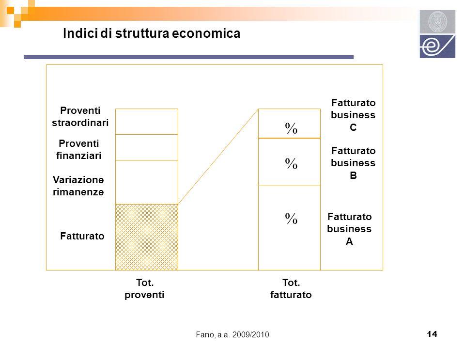 Fano, a.a. 2009/201014 Indici di struttura economica Tot. proventi Tot. fatturato Fatturato business A Fatturato business B Fatturato business C Fattu