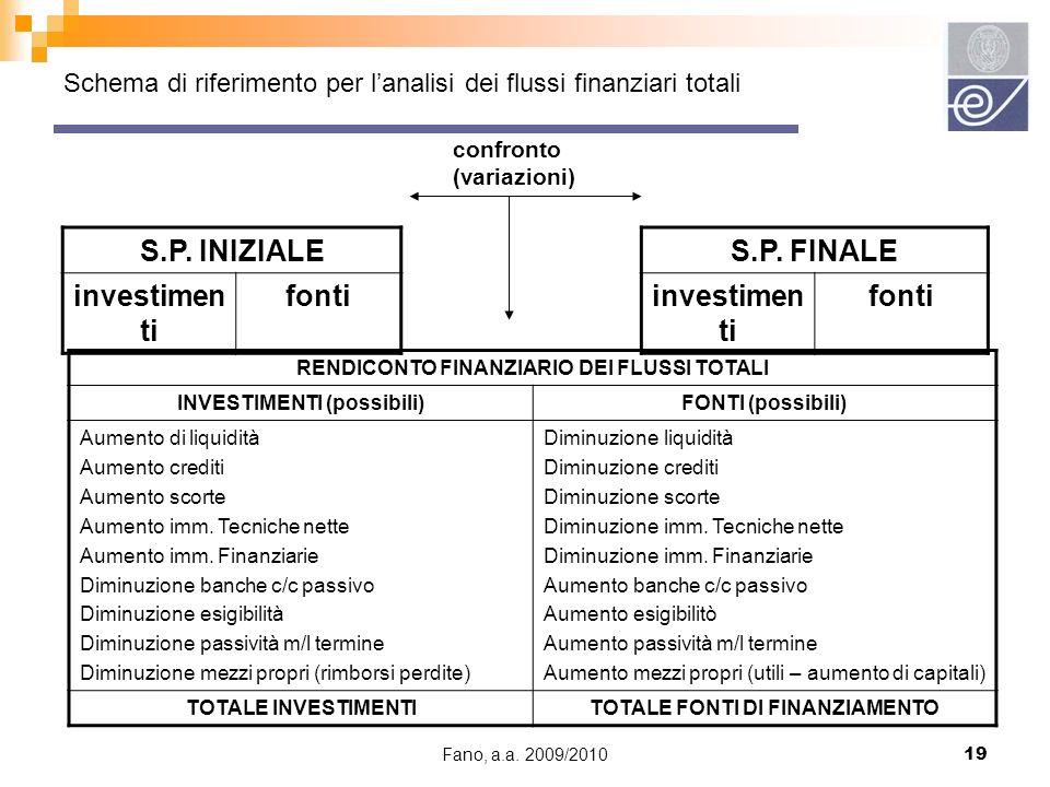 Fano, a.a. 2009/201019 Schema di riferimento per lanalisi dei flussi finanziari totali RENDICONTO FINANZIARIO DEI FLUSSI TOTALI INVESTIMENTI (possibil