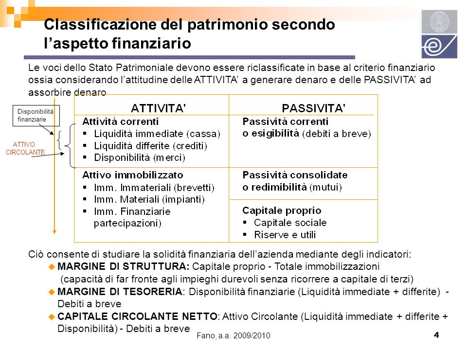 Fano, a.a. 2009/20104 Le voci dello Stato Patrimoniale devono essere riclassificate in base al criterio finanziario ossia considerando lattitudine del