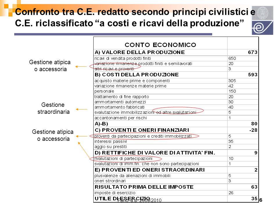 Fano, a.a. 2009/20106 Confronto tra C.E. redatto secondo principi civilistici e C.E. riclassificato a costi e ricavi della produzione Gestione atipica